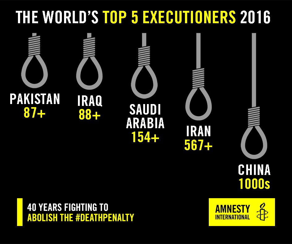 Capital punishment the solution
