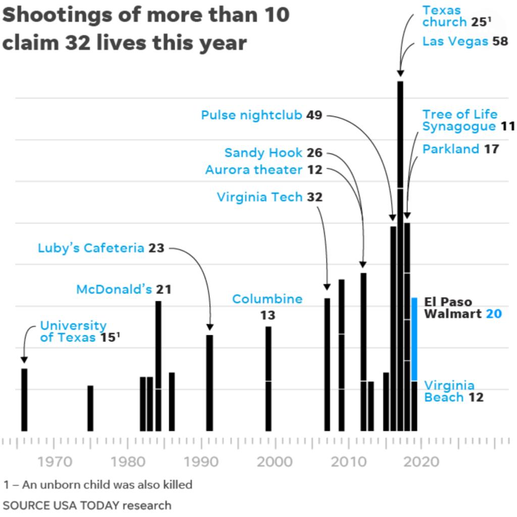 usa-today-mass-shootings-chart