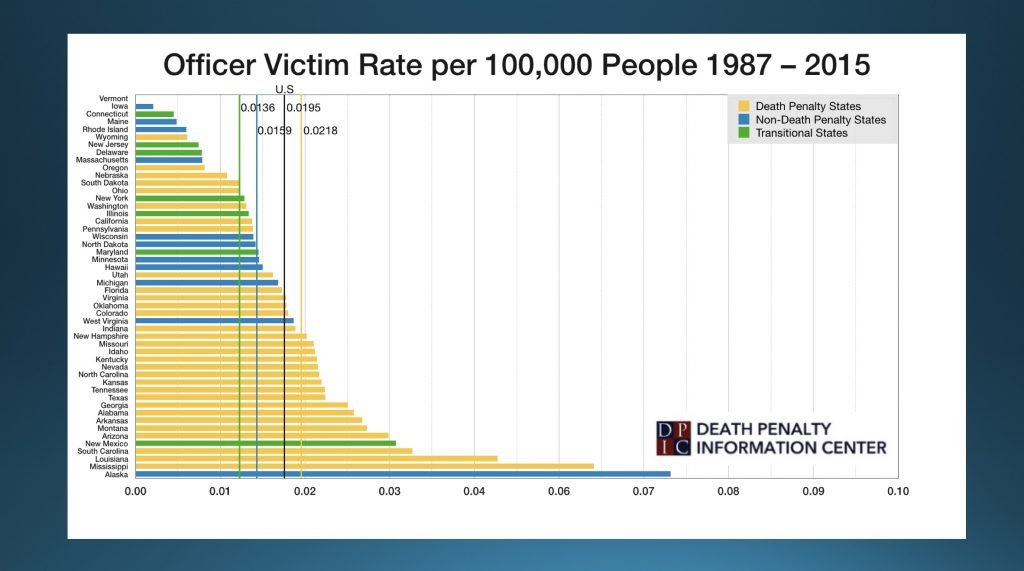 OfficerVictimStateChart - Death Penalty Information Center
